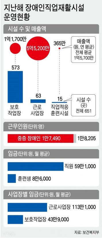 지난해 장애인직업재활시설 운영현황. 그래픽=강준구 기자