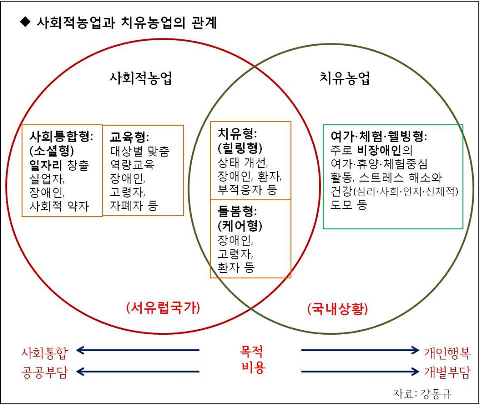 사회적 농업과 치유농업의 관계 / 강동규 (2018)