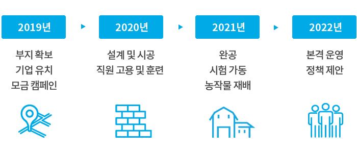 2019년 부지확보, 기업유치, 모금캠페인. 2020년 설계 및 시공, 직원고용 및 훈련, 2021년 완공, 시험가동, 농작물재배, 2022년 본격운영, 정책제안